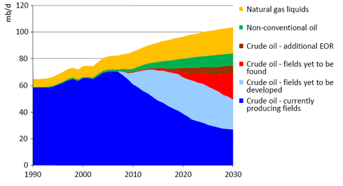 Oil_supply_outlook_IEA_WEO2008