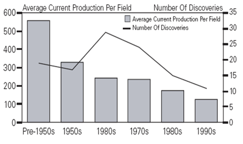 oil_discovery_trends