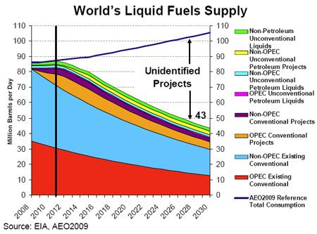 World's Liquid Fuels Supply 2008-2030 - Glen Sweetnam, EIA