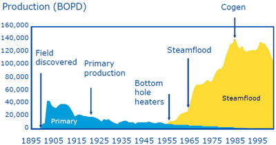 Kern River Production History