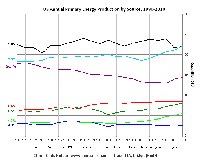 US Annual Primary Energy Production by Source, 1990-2010