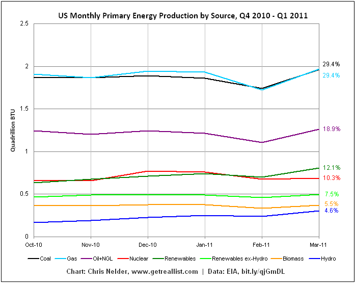 US Monthly Primary Energy Production by Source, Q4 2010 - Q1 2011