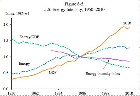 US Energy Intensity 1950-2010