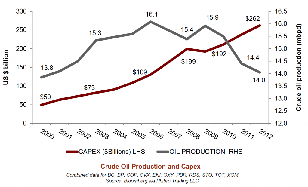 oil-majors-capex-and-production-kopits