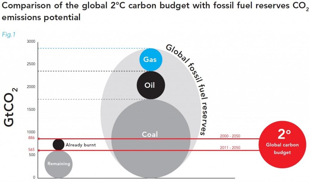 Unburnable-carbon-coal-oil-gas